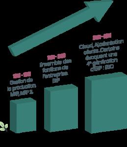 Définition ERP : L'histoire de l'ERP