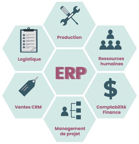Qu'est-ce qu'un ERP ?