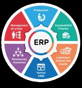 ERP définition modules