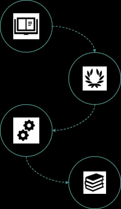 Méthodologie RPA