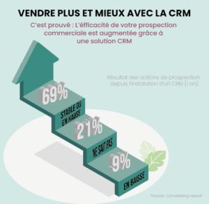 ERP vs CRM : Vendre plus et mieux avec la CRM