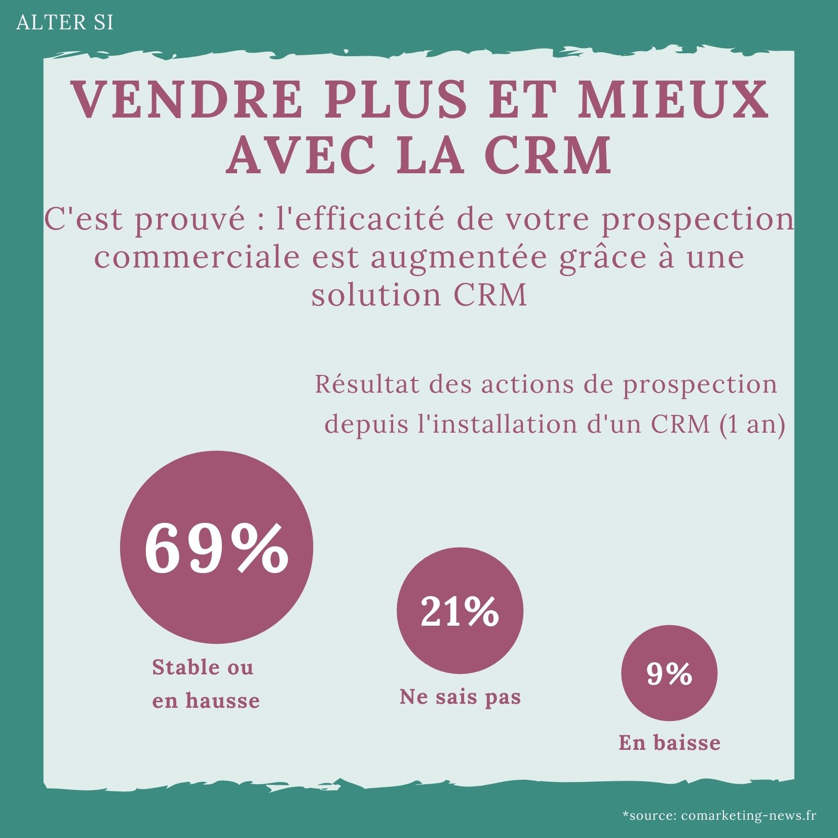 Un logiciel CRM pour améliorer ses ventes