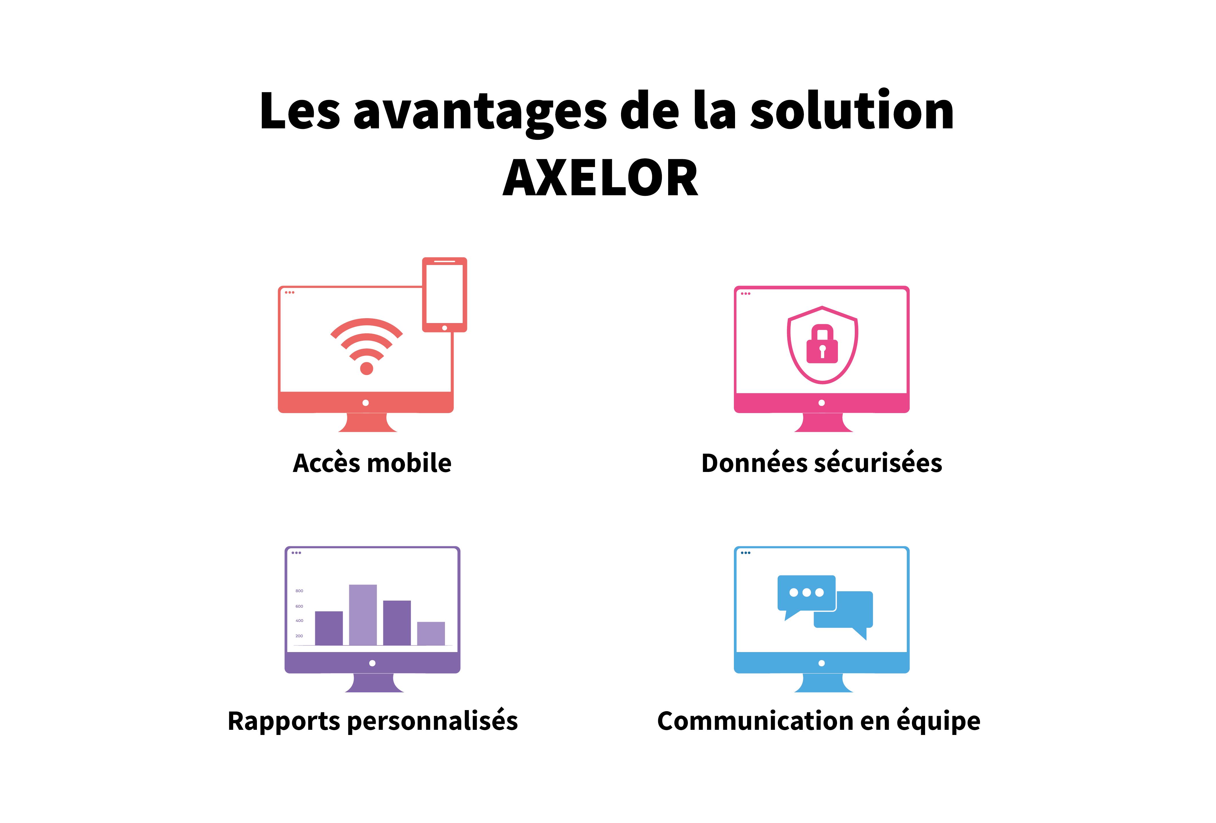 Les avantages de la solution - AXELOR